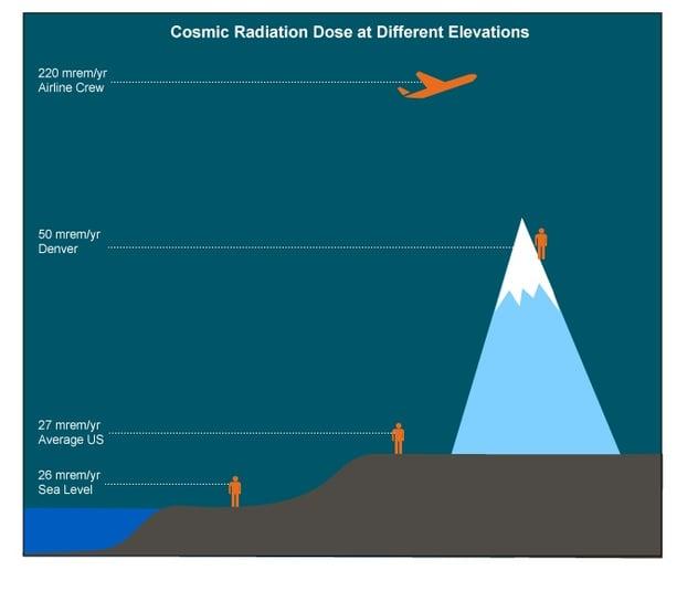 Elevation-Dose-Chart.jpg