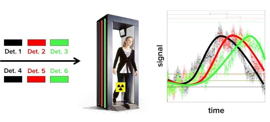 False_Alarm_Reduction_in_Portal_Monitors_utilizing_the_FastTrack-Technology.jpg